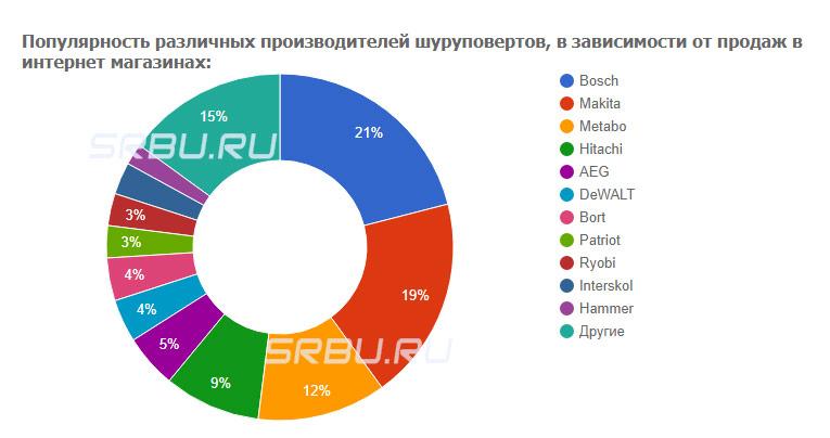 Популярность различных производителей шуруповертов, в зависимости от продаж в интернет магазинах
