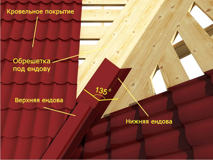 Яндовая крыша