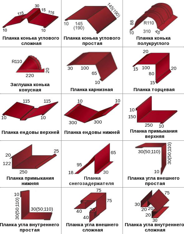 Размеры доборных элементов металлочерепицы