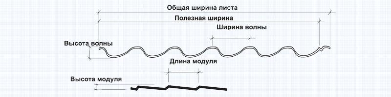 Параметры размеров