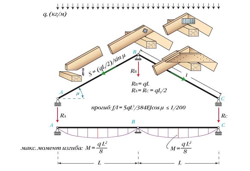 Второй вариант крепления безраспорной стропильной системы наслонного типа