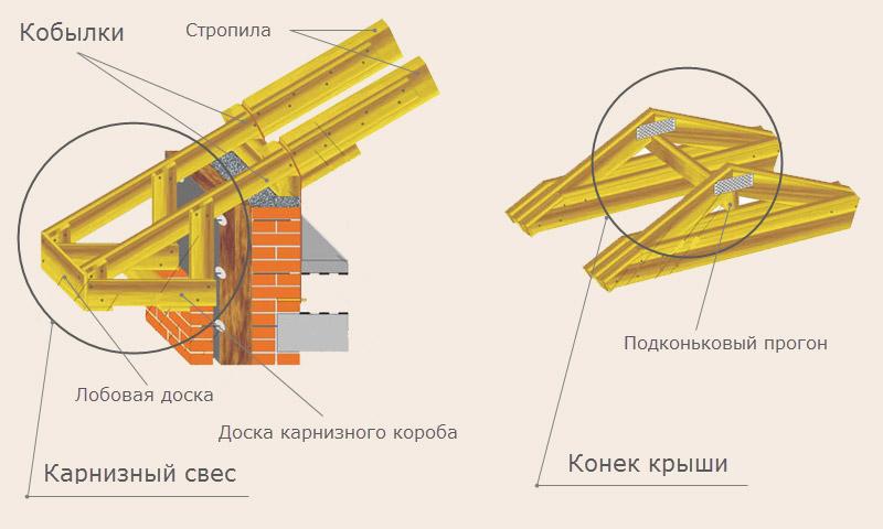 Карнизный свес и конек крыши