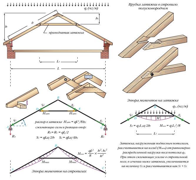 Трехшарнирная треугольная арка с приподнятой затяжкой