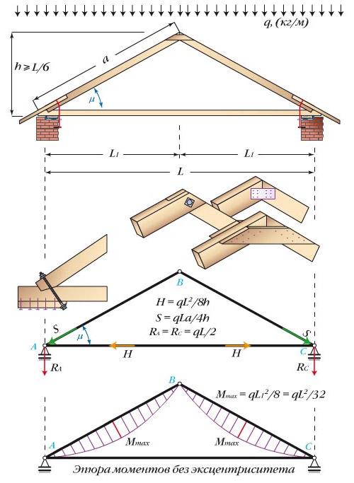 Треугольная трехшарнирная арка