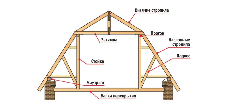 Ломанная крыша