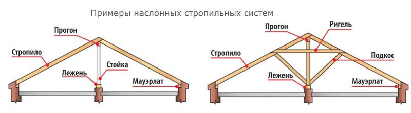 Примеры наслонных стропильных систем