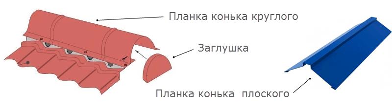 Круглая и плоская коньковые планки