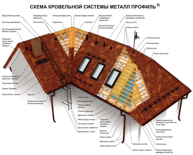 Схема кровельной системы металлочерепицы
