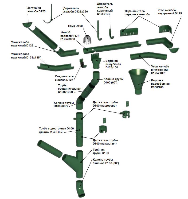 Система водостока