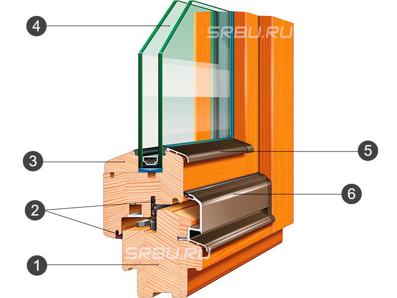 Устройство деревянного стеклопакета