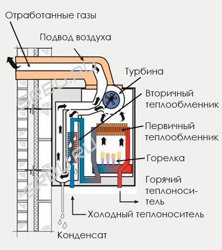 Что такое конденсационный газовый котел