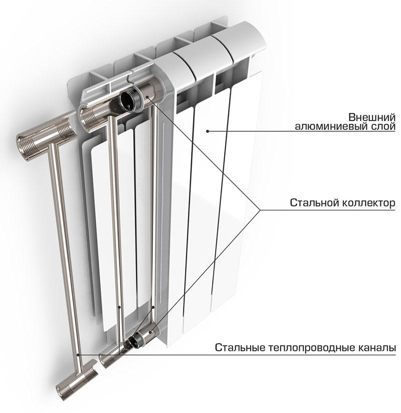 Строение биметаллического радиатора