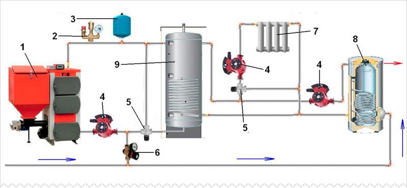 Схема на котел с буфер