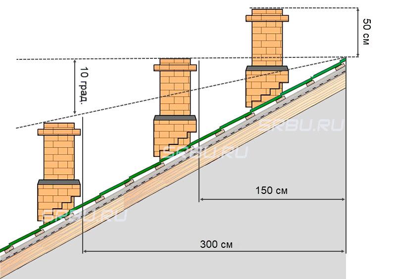 Расстояние от дымоходной трубы до конька