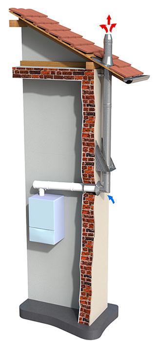 Коаксиальный вертикальный дымоход