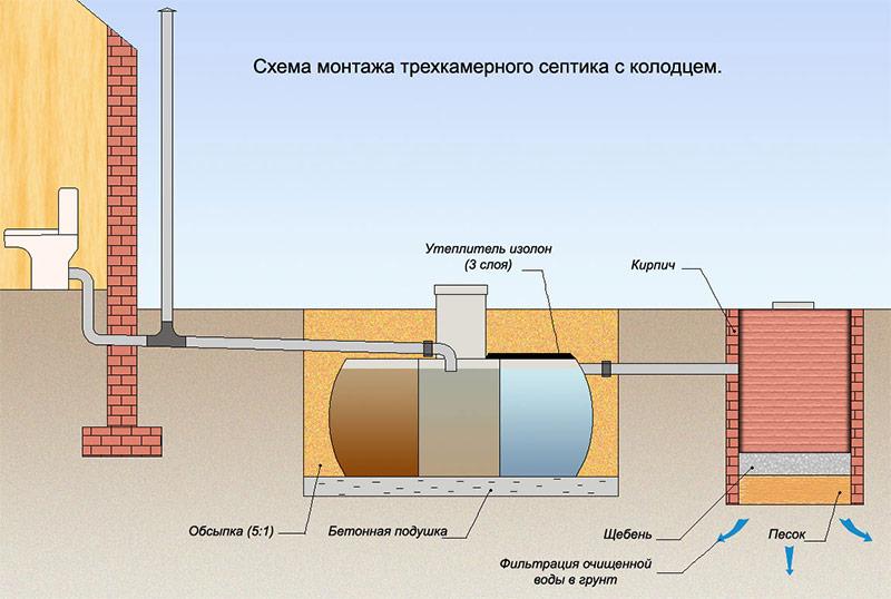 Какую канализацию обустроить для дачного дома?