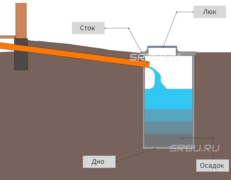Как сделать канализацию в частном доме - варианты