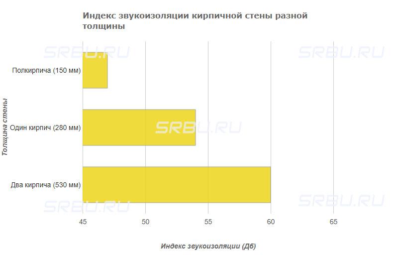 Индекс звукоизоляции кирпичной стены разной толщины