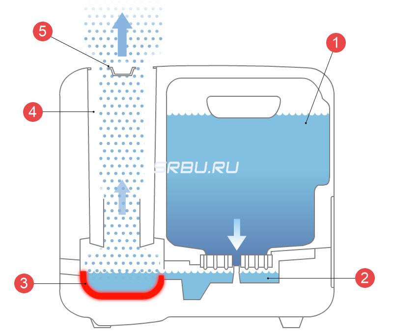 heißen wasserdampf erzeugen