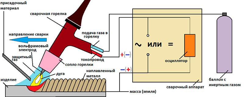 Схема процесса аргонодуговой сварки