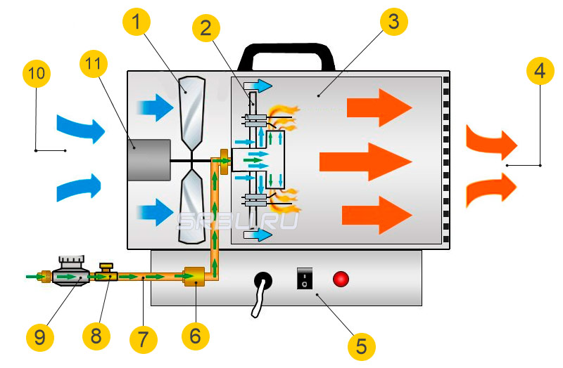 Устройство газовой тепловой пушки