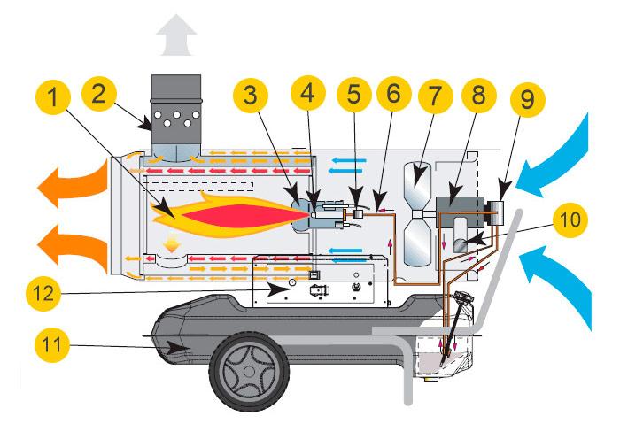 Устройство тепловой пушки непрямого нагрева
