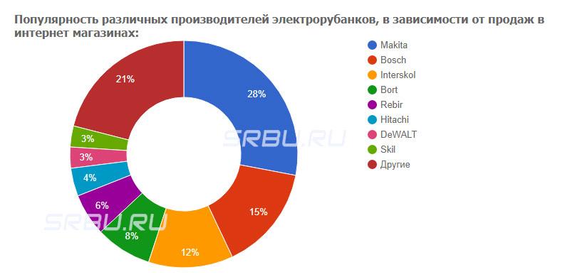 Популярность различных производителей электрорубанков, в зависимости от продаж в интернет магазинах: