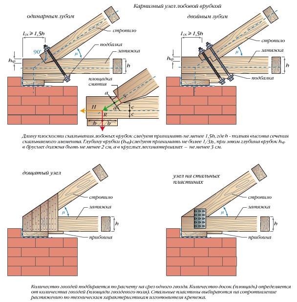 Усиление стропил двускатной крыши