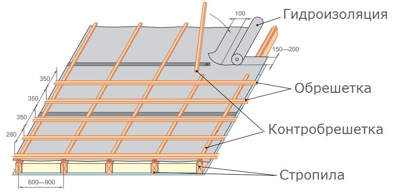 Кровля из металлочерепицы в разрезе, гидроизоляция мастика брит-бр-дш-85 м3/кг