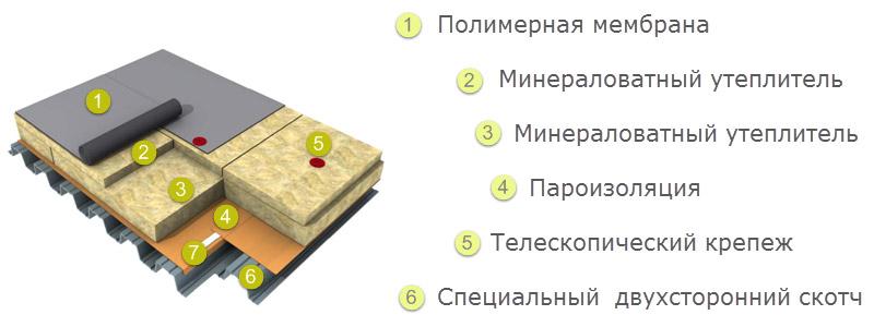Пирог мембранной кровли. Кровельный пирог плоской эксплуатируемой кровли. Строительная компания КРОСТ город Красноярск