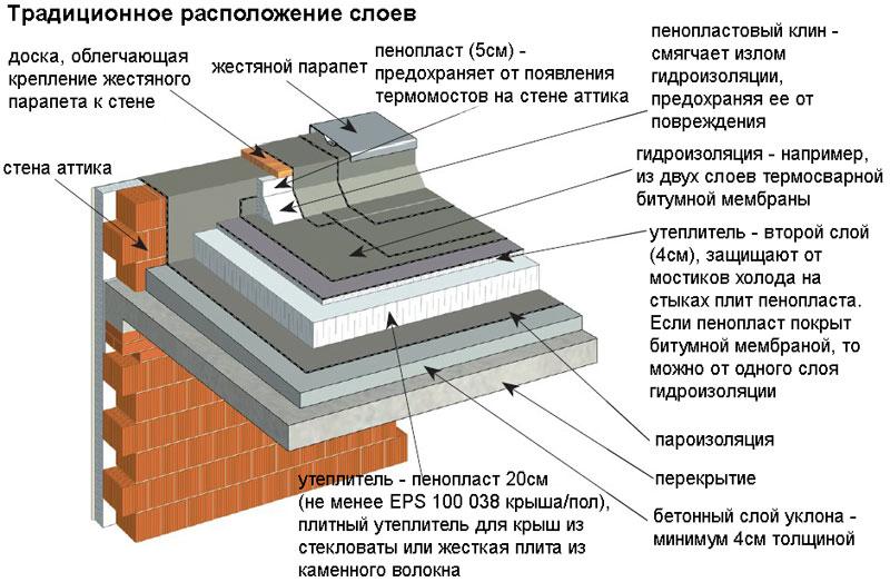 Традиционное расположение слоев. Устройство плоской кровли из рулонных или наплавляемых материалов. Строительная компания КРОСТ город Красноярск