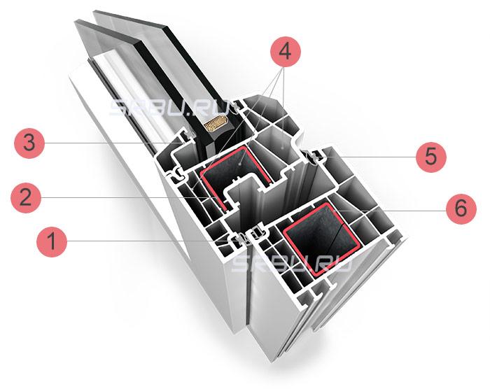 Устройство ПВХ профиля для окна