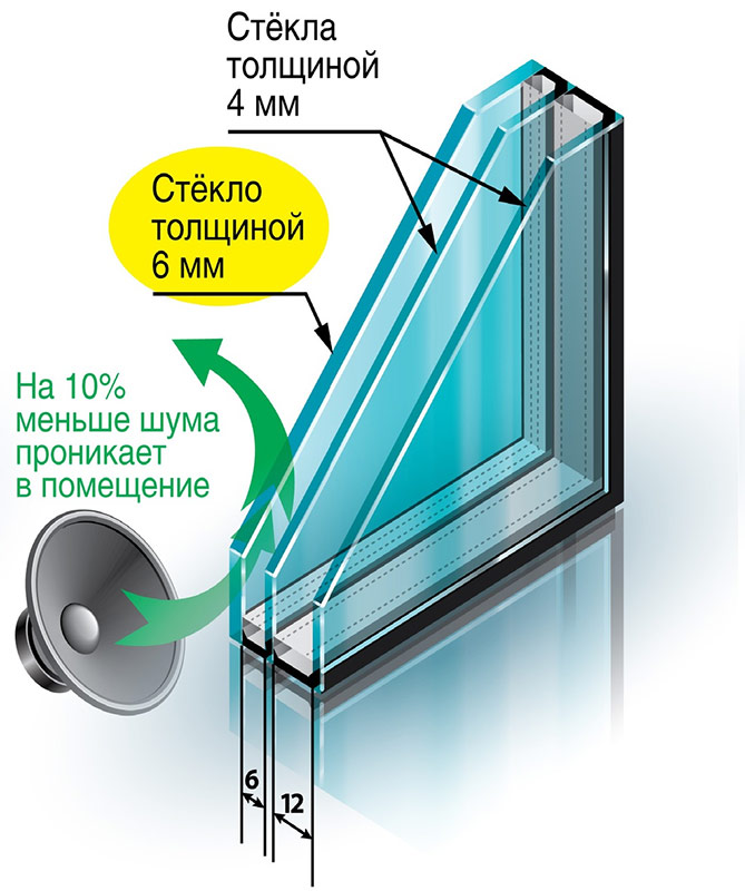 Шумоизоляционный стеклопакет