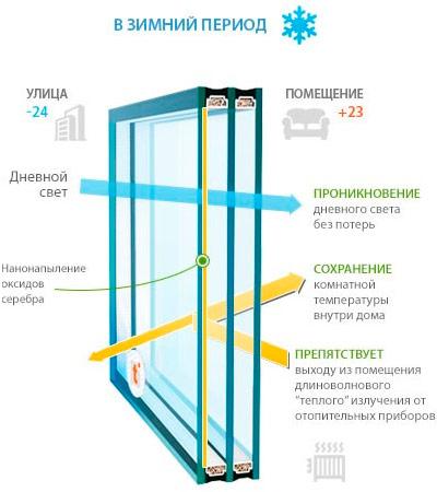 Мультифункциональный стеклопакет зимой