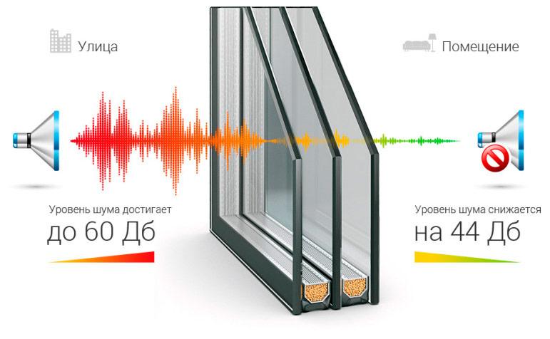 Звукоизоляционные стеклопакеты