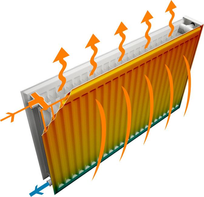 Передача тепла радиатора отопления