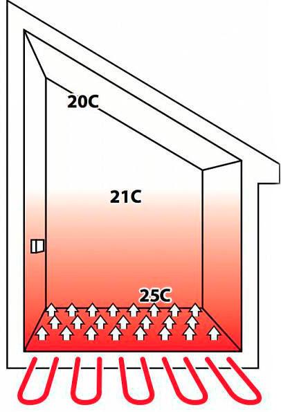 Передача тепла от теплого пола