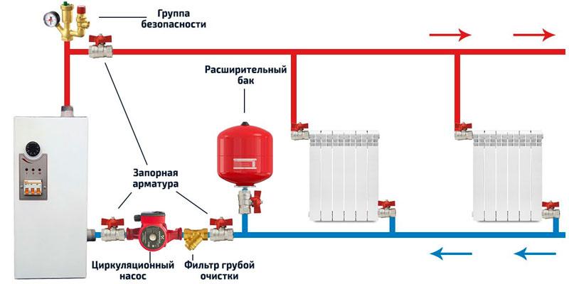 Схема системы отопления дома с радиаторами