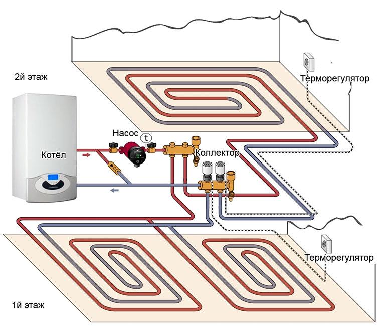Система отопления дома с теплым полом
