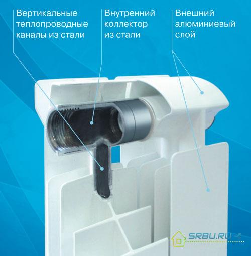 Начинка биметаллических радиаторов
