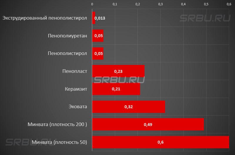 График паропроницаемости различных материалов