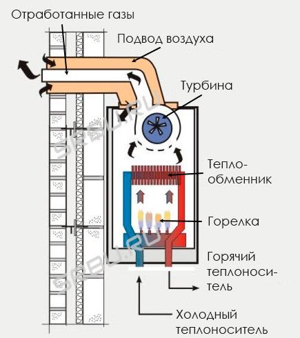 Традиционный газовый котел