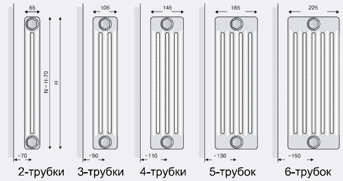 Количество каналов трубного радиатора