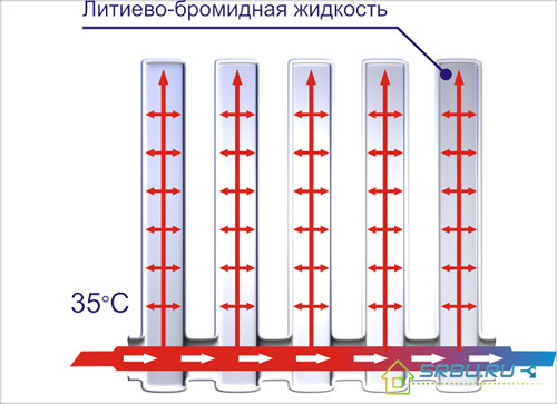 Устройство вакуумного радиатора