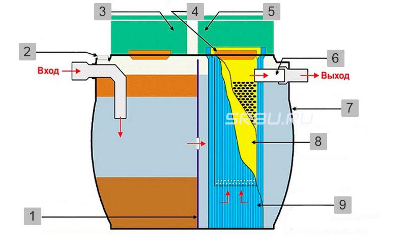 septik s biofiltrom 2