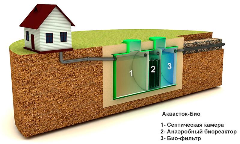 septik s biofiltrom 4