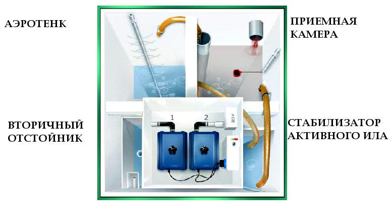 Устройство системы глубокой биочистки