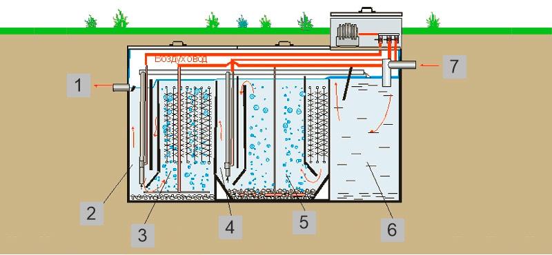 Система глубокой биологической очистки с принудительной подачей воздуха