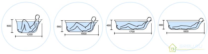 Положение тела человека в зависимости от длинны ванны