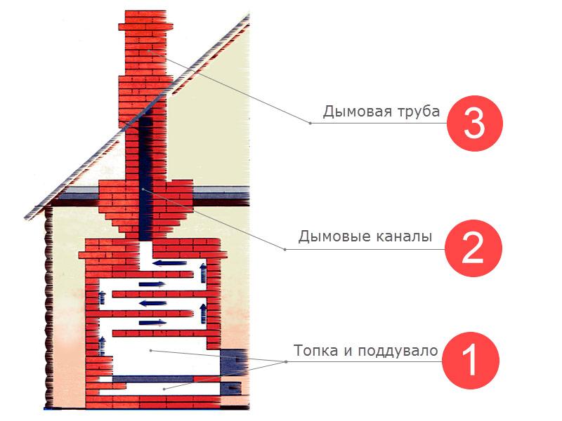 Выбор кирпича для различных элементов печи